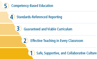 The Marzano High-Reliability Schools™ (HRS) framework